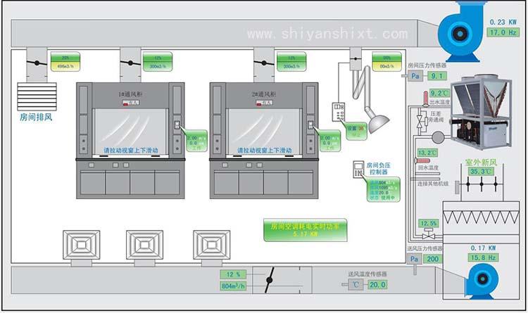 实验室变风量变频控制(VAV)