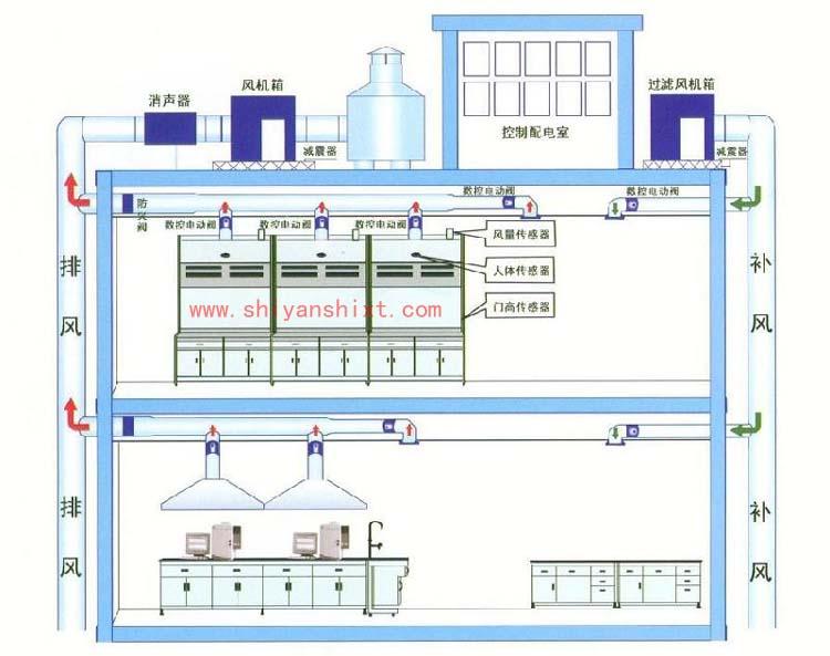 实验室通风系统设计方案