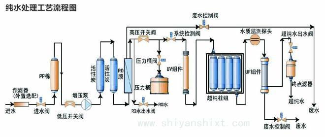 实验室纯水处理工艺流程图