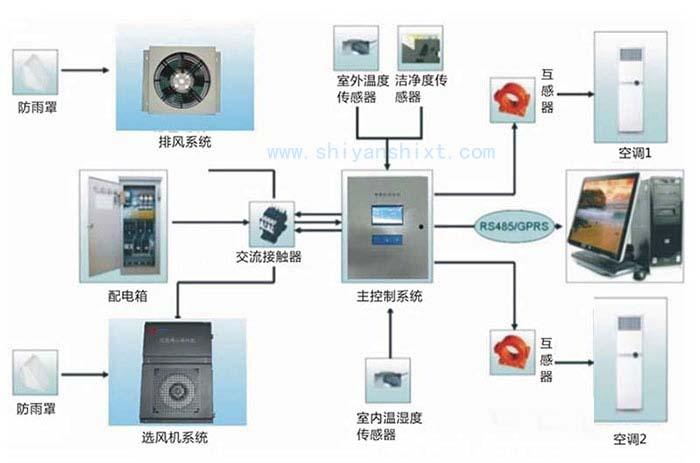 实验室智能化系统示意图