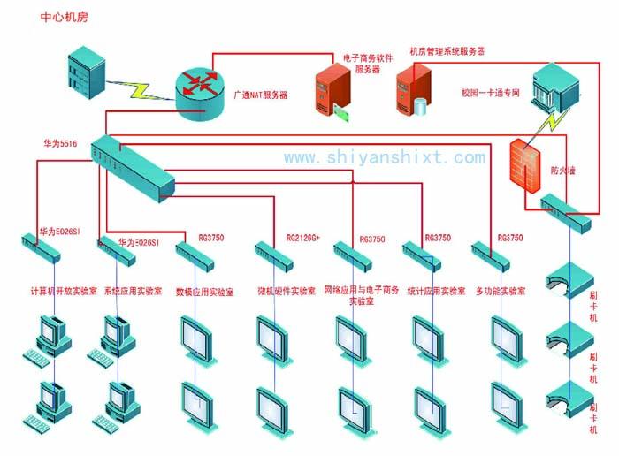 实验室综合布线系统