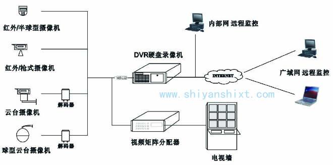 实验室监控系统包括摄像机、监视器、编码器、解码器、录像机及主机