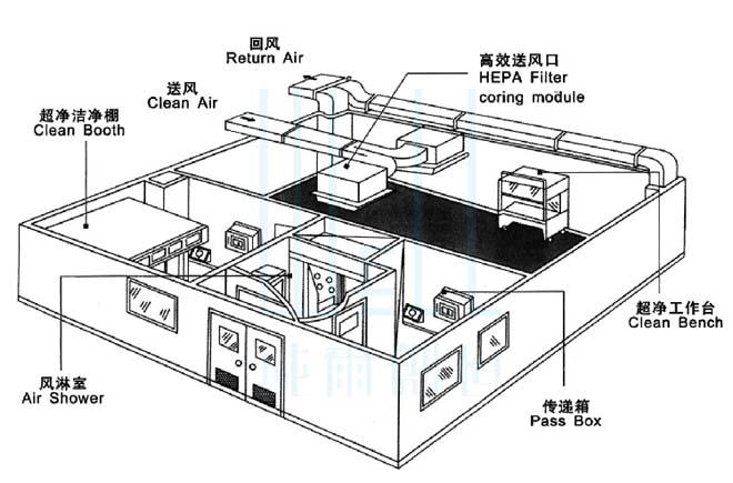 微生物实验室装修工程设计要求